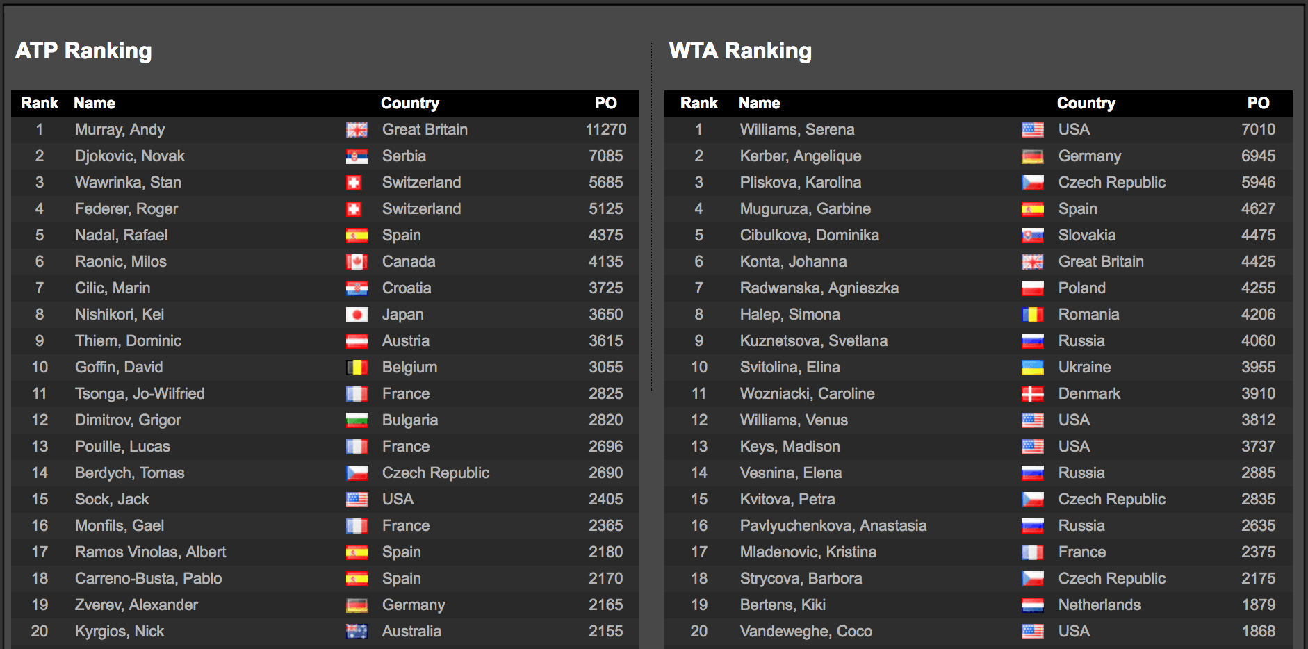 ATP/WTA Rankings May 2017