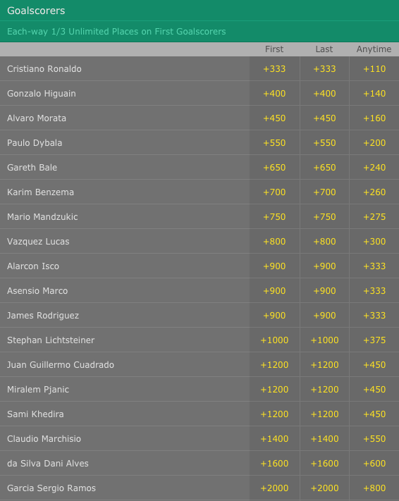 Champions League Final Goalscorers Odds