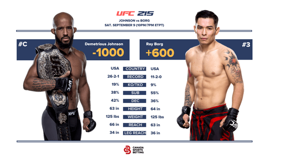 Demetrious Johnson vs Ray Borg UFC 215 Fight Card