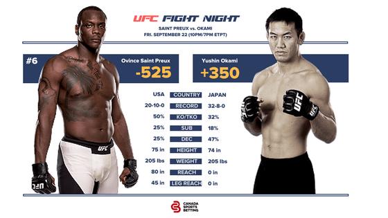 UFC Fight Night 117