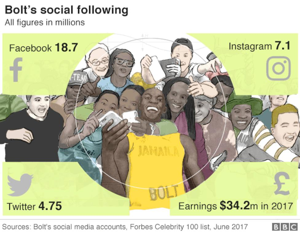 Usain Bolt's Social Following