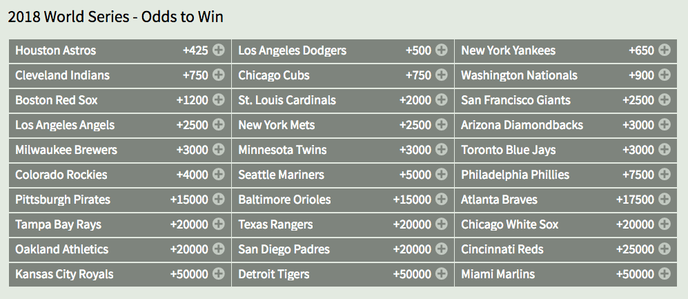 World Series Odds 27-03-18